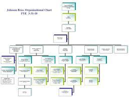 Ppt Johnson Bros Organizational Chart Fye 3 31 10