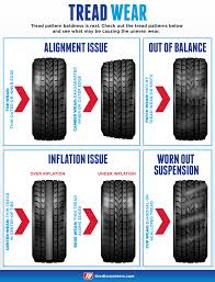 Tire Wear Patterns Interesting Tread Wear Tire Education