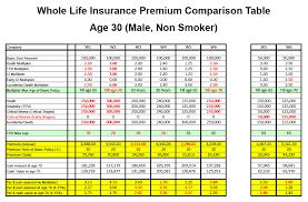 whole life insurance quote comparison 5 quotes compare quotesgram