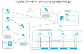 Windows Azure Service Bus Drives High Availability Scalability For