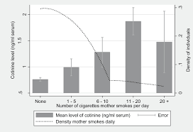 Cotinine Level Chart Association Of Child Cotinine Level With Maternal Smoking