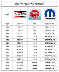 Ngk Chart Champion Spark Plug Number Chart Get Rid Of Wiring Diagram