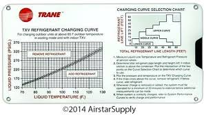 R22 Superheat Charging Chart Achievelive Co