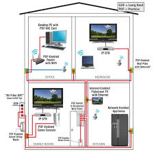 house ethernet wiring solidfonts ethernet wiring in house home diagrams