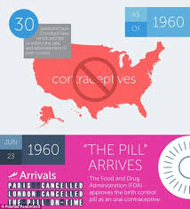 How Access To Contraception Has Changed Since 1914 Daily