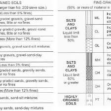 Unified Soil Classification System Symbol Chart The Unified Soil Classification System 9 10 Download