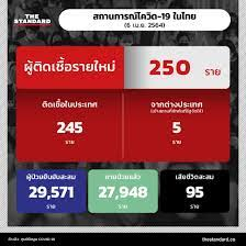 สถานการณ์โควิด-19 ในไทย (6 เมษายน 2564) – THE STANDARD