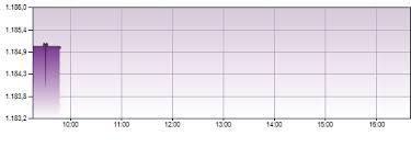 Crobex Index Chart