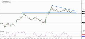 Watchlist Consolidation Breakout On Gbp Nzd Babypips Com
