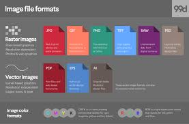 <b>Image</b> file formats: when to use each type of file - 99designs