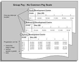 Wg Pay Scale Chart Oracle Human Resources Management Systems Compensation And
