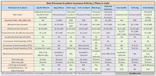 best personal accident insurance policies plans in india