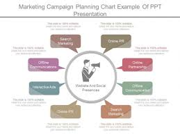Marketing Campaign Planning Chart Example Of Ppt