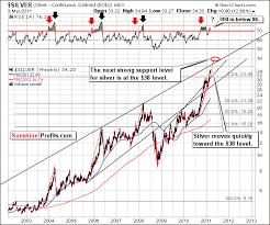 Gold Rsi Chart Rsi Indicator Multiply Your Profits Sunshine Profits
