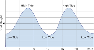 Tide Chart Orange Beach Alabama Everything You Need To Know About Camping On The Beach In