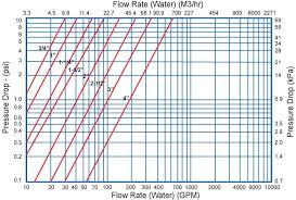 Flow Rate Vs Pressure Drop Duplex Strainers Sure Flow