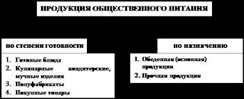 Курсовая работа Формирование спроса на предприятиях общественного  Рис 3 Состав продукции общественного питания