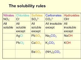 Qualitative Analysis Solubility And Precipitation A S 2 2