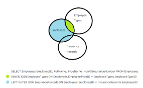 Types Of Sql Joins Venn Diagram Sql Joins Explained By Venn Diagram With More Than One