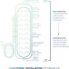 Fractional Distillation Chart Fractional Distillation The Complete Guide