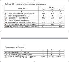 Дипломная работа образец оформления по ГОСТу  Пример оформления таблиц дипломной работы по ГОСТу