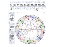 Free Synastry Chart With Houses Synastry Chart Astrology Horoscope Compatibility Chart