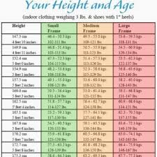Weight Chart In Kg According To Height 17 Paradigmatic Ideal Weight For Age And Height Chart