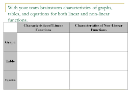 with your team brainstorm characteristics of graphs tables and equations for both linear and