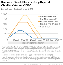 2016 Earned Income Credit Chart Proposals Would Substantially Expand Childless Workers Eitc