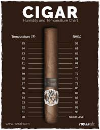 Cigar Temperature And Humidity Chart How To Keep Your Humidor At 70 Degrees For An Optimal Cigar