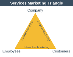 Services Marketing Services Marketing Triangle Marketing Training From Epm