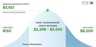 trane furnace prices. trane furnace prices - average cost of installation graph u