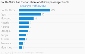 African Top Chart South Africa Has The Top Share Of African Passenger Traffic