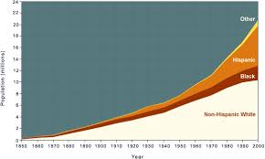 Hispanic Population Growth Chart Texas Politics Racial And Ethnic Population Trends In