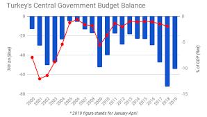 Bne Intellinews Turkeys Central Government Budget Deficit