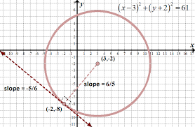 we can get the slope of the line that connects the center of the circle 3 2 and the point on the tangent line 2 8 and then take the negative or