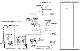 block diagram of wire edm machine source technological manual of block diagram of wire edm machine source technological manual of electronica sprintcut wire