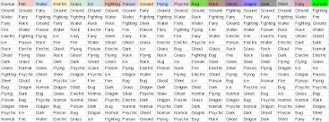 Type Coverage Chart Pokemon Uranium Type Coverage Analysis Ver 2