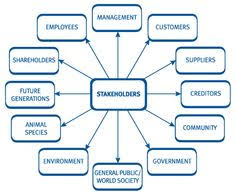 Stakeholder Theory Business and management ethics encompasses numerous theories which provide adequate explanations on how moral Pinterest