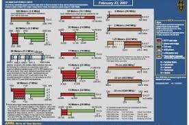 Hf Radio Frequency Chart Operating Resources