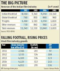 Film Chart 2014 Whats Plaguing The Indian Film Industry Rediff Com Business