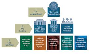 Federal Reserve Board Structure Of The Federal Reserve System