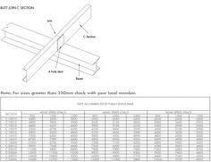 C Purlin Span Chart 60 Best 1262 Images Concrete Blocks Concrete Block Walls