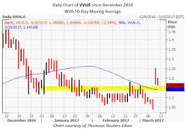 Vvus Stock Chart Time To Consider This Biotech Penny Stock