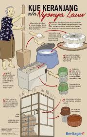 Kue keranjang milik nyonya lauw ini biasanya dijual ke daerah jakarta dan tangerang. Rahasia Kue Keranjang Legendaris Nyonya Lauw