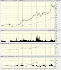 Big Charts History Okta Needs To Correct A Bit Before Longer Term Gains Realmoney