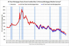 30 Year Mortgage Rate Chart Historical 30 Year Mortgage Refinance Rates Chart Best Mortgage In