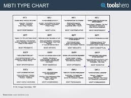 Mbti 16 Types Chart Myers Briggs Personality Test Mbti Test 16 Personality