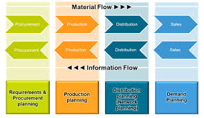Integrated Planning Inventory Supply Chain Blog