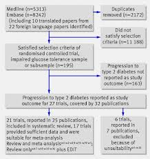 pharmacological and lifestyle interventions to prevent or delay fig 1 flow chart of literature search and meta analysis